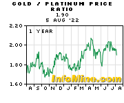 Gold/Platinum 1 Year Trend