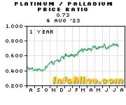 Plantinum/Palladium 1 Year Trend