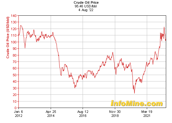 10 Year Crude Oil Prices - Crude Oil Price Chart