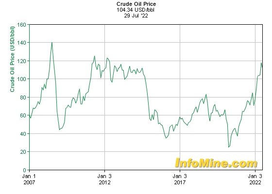 15 Year Crude Oil Prices - Crude Oil Price Chart