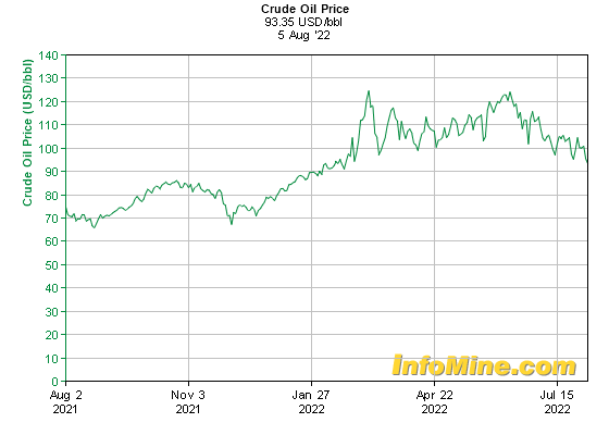 1 Year Crude Oil Prices - Crude Oil Price Chart