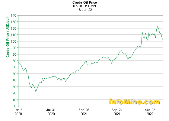 2 Year Crude Oil Prices And Crude Oil Price Charts