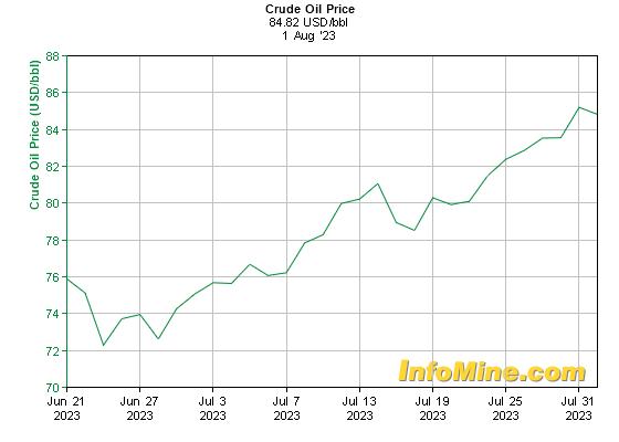 oil in $usd