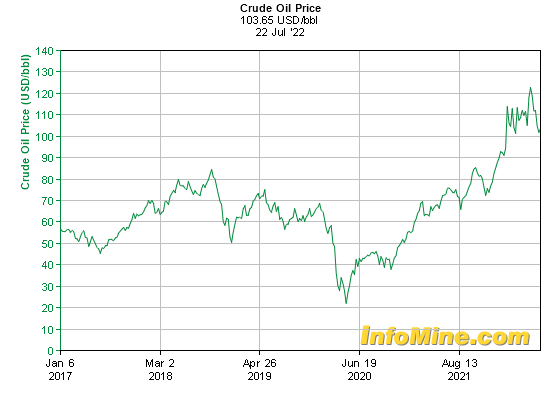 5 year crude oil prices and crude oil price charts investmentmine