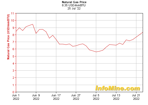 1 Month Natural Gas Prices - Natural Gas Price Chart