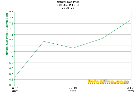 1 Week Natural Gas Prices - Natural Gas Price Chart