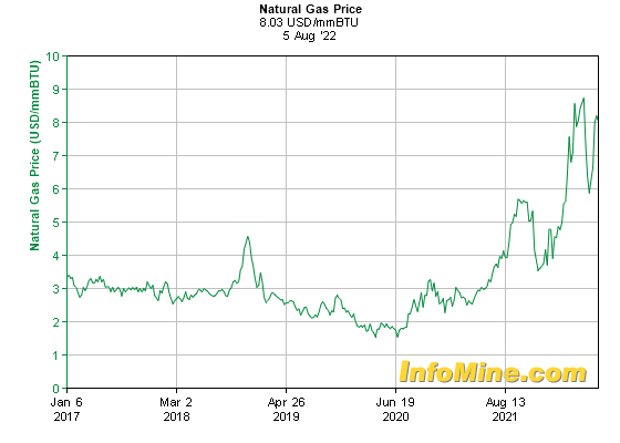 5 year natural gas prices and natural gas price charts investmentmine