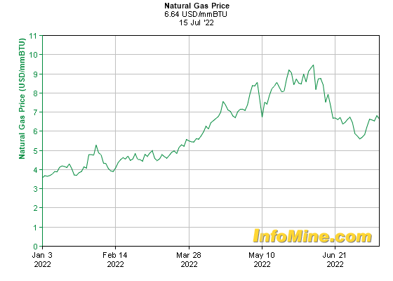6 Month Natural Gas Prices - Natural Gas Price Chart
