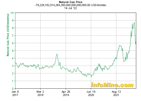 Natural Gas Price Per Ccf