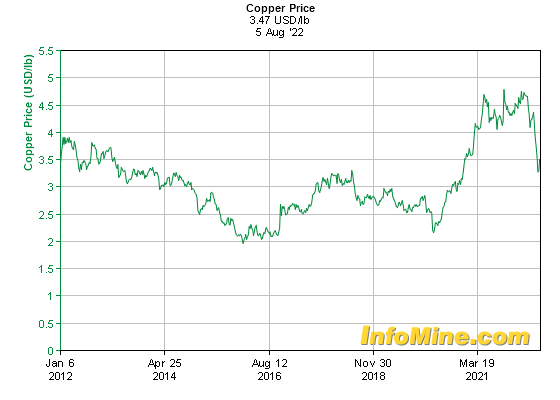 10 Year Copper Prices Price Chart