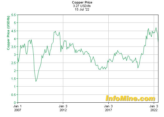 Canadian Zinc Stock Quote: 15 Year Copper Prices And Copper Price Charts