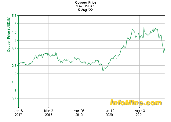 5 Year Copper Prices - Copper Price Chart