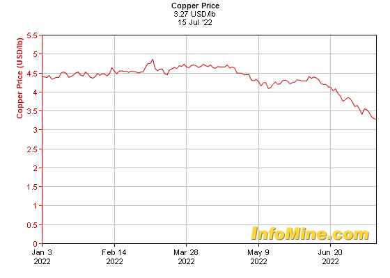 6 Month Copper Prices Price Chart