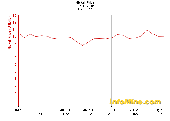 1 Month Nickel Prices - Nickel Price Chart