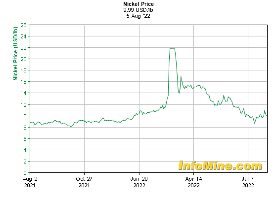 1 Year Nickel Prices - Nickel Price Chart