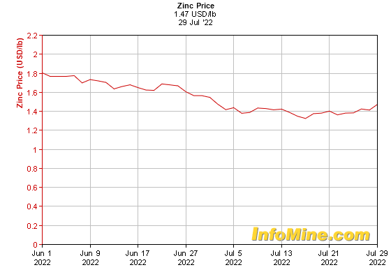 1 Month Zinc Prices - Zinc Price Chart