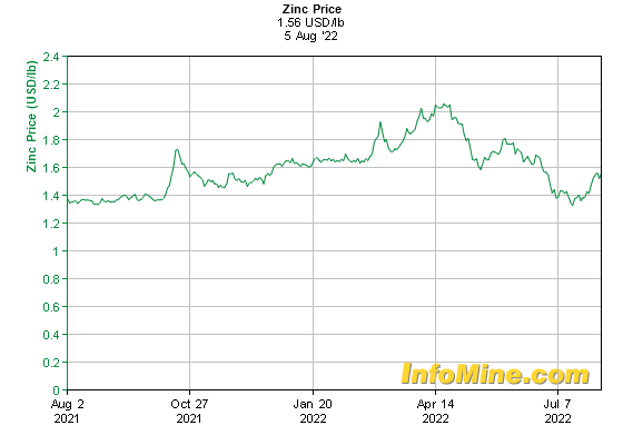1 Year Zinc Prices - Zinc Price Chart