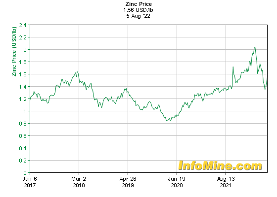 5 year zinc prices and zinc price charts investmentmine