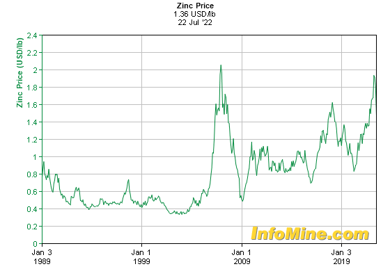 Historical Zinc Prices - Zinc Price History Chart