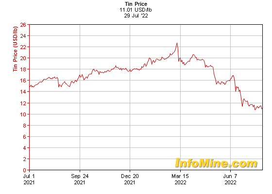 1 Year Tin Prices - Tin Price Chart