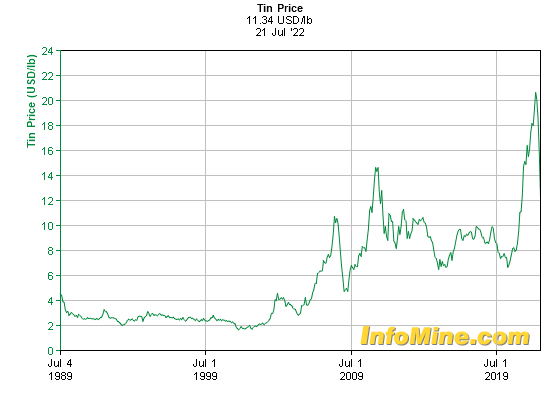 Historical Tin Prices and Price Chart - InvestmentMine