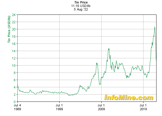 Historical Tin Prices - Tin Price History Chart