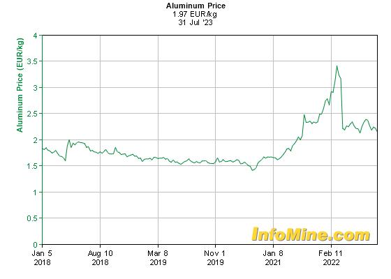 Prix de l'aluminium en euros par kilo sur 5 ans