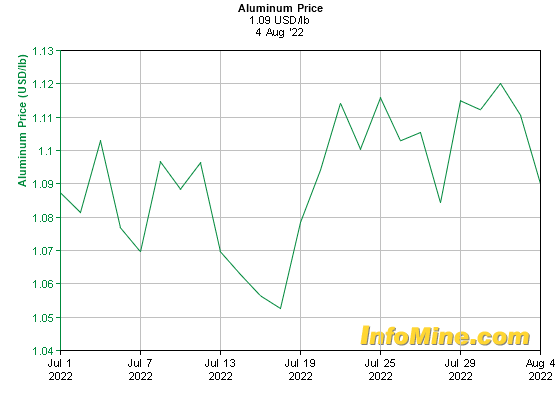 1 Month Aluminum Prices - Aluminum Price Chart