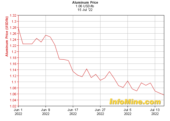 1 Month Aluminum Prices - Aluminum Price Chart