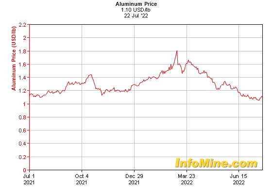 1 Year Aluminum Prices - Aluminum Price Chart