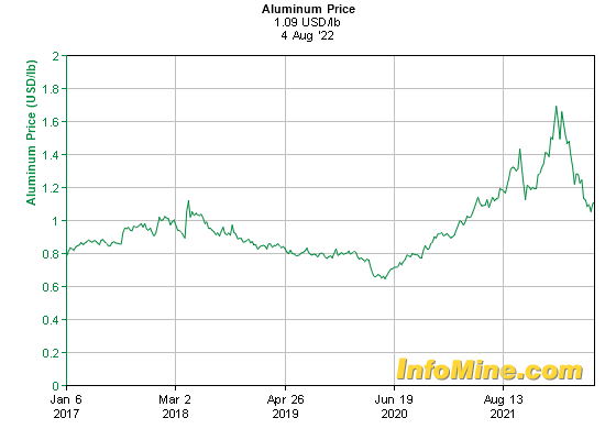 5 Year Aluminum Prices and Aluminum Price Charts - InvestmentMine