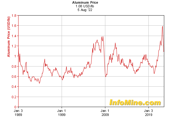 Historical Aluminum Prices and Price Chart - InvestmentMine