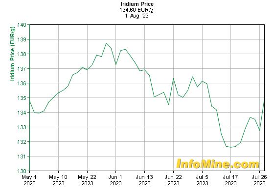 Prix de l'iridium en euro au kilo sur 3 mois
