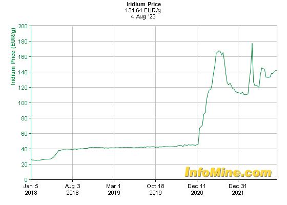 Prix de l'iridium en euro au kilo sur 5 ans