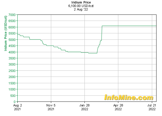 1 Year Iridium Prices - Iridium Price Chart