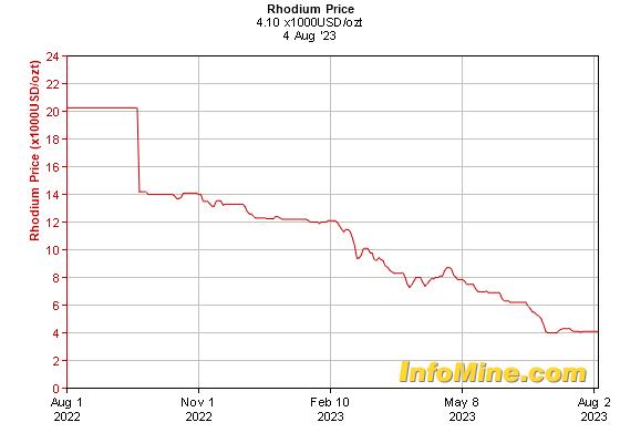 1 Year Rhodium Prices - Rhodium Price Chart