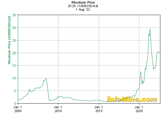 Historical Rhodium Prices - Rhodium Price History Chart