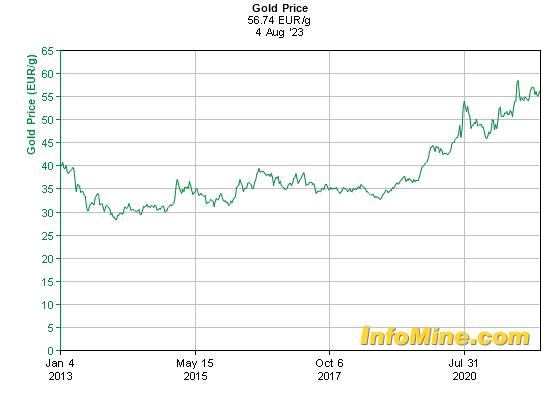 Prix de l'or en euros au kilo sur 10 ans