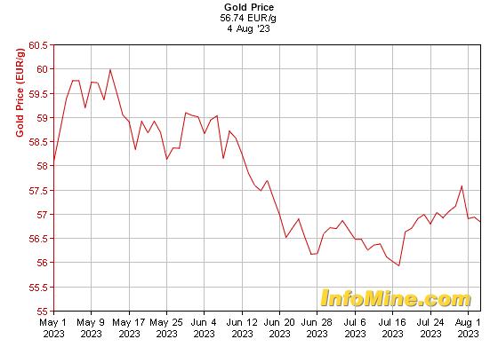 Prix de l'or en euros au kilo sur 3 mois