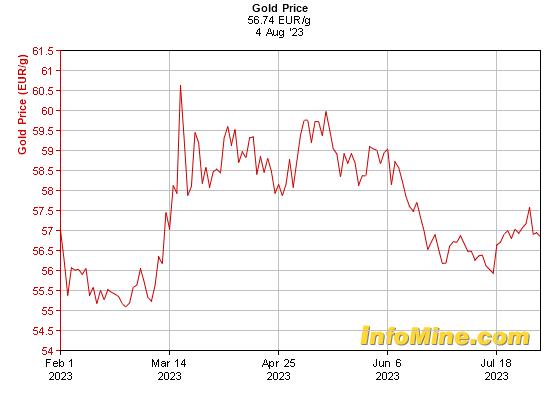 Prix de l'or en euros au kilo sur 6 mois
