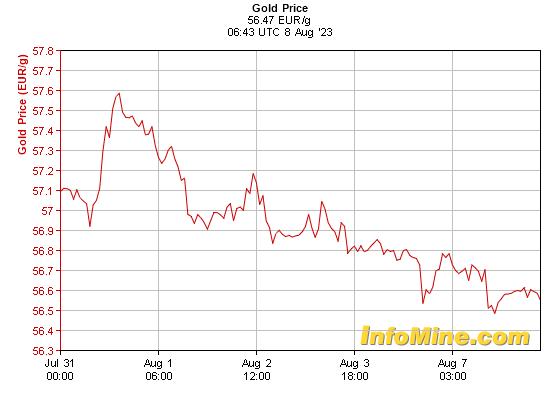 Prix de l'or en euros au kilo sur 7 jours