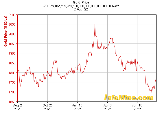 1 Year Gold Prices - Gold Price Chart