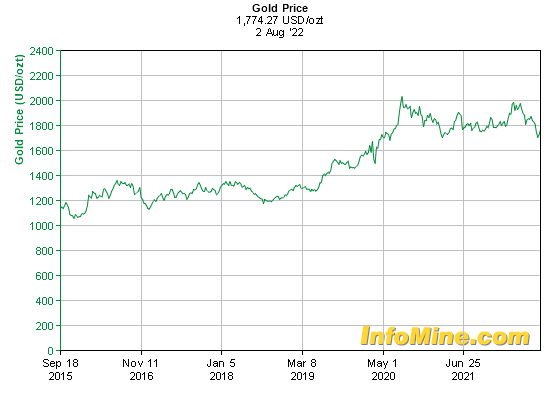 Gold price reaction to Federal Reserve interest rate decision