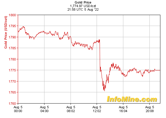 1 Day Spot Gold Prices - Gold Price Chart