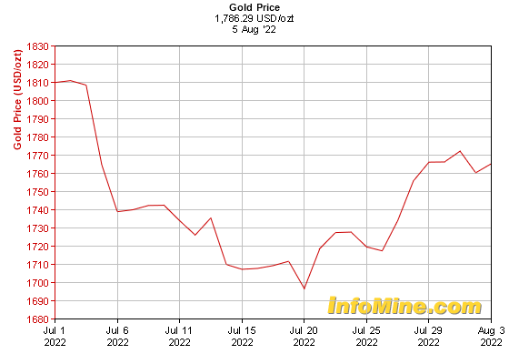 1 Month Gold Prices - Gold Price Chart