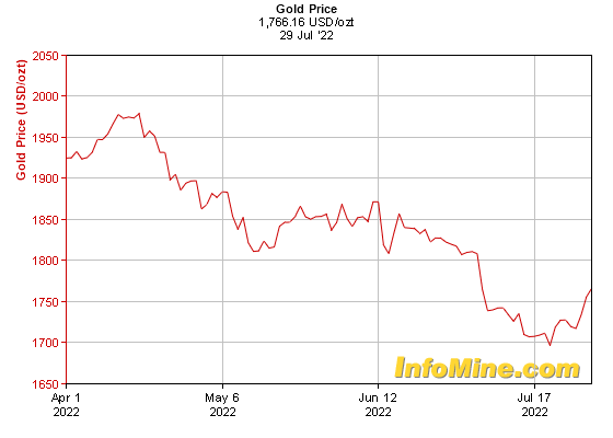 3 Month Gold Prices Price Chart