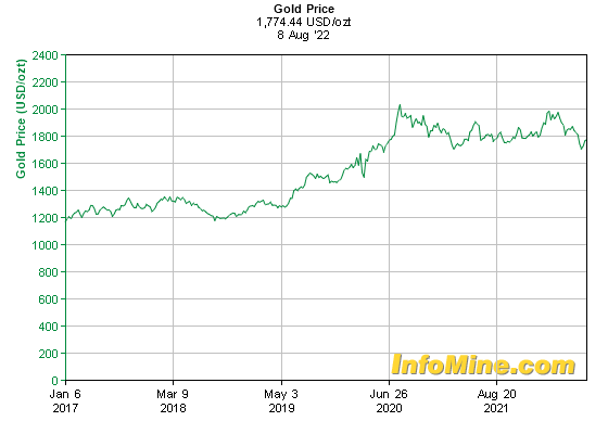 5 Year Gold Prices - Gold Price Chart