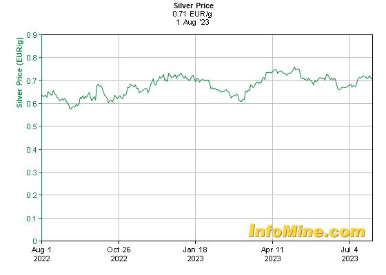 Prix de l'argent en euro au kilo sur sur 1 an