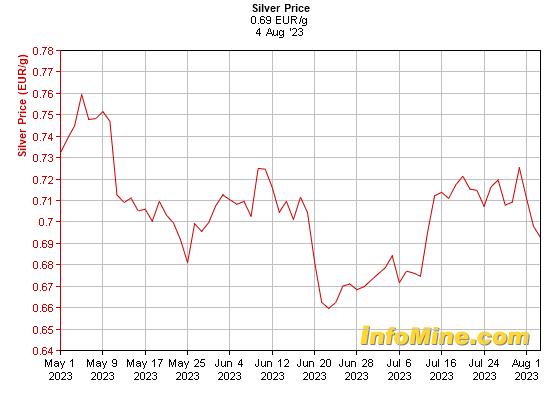 Prix de l'argent en euro au kilo sur 3 mois