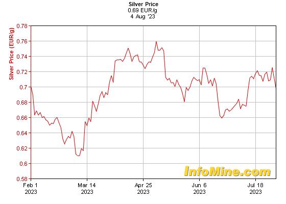 Prix de l'argent en euro au kilo sur 6 mois